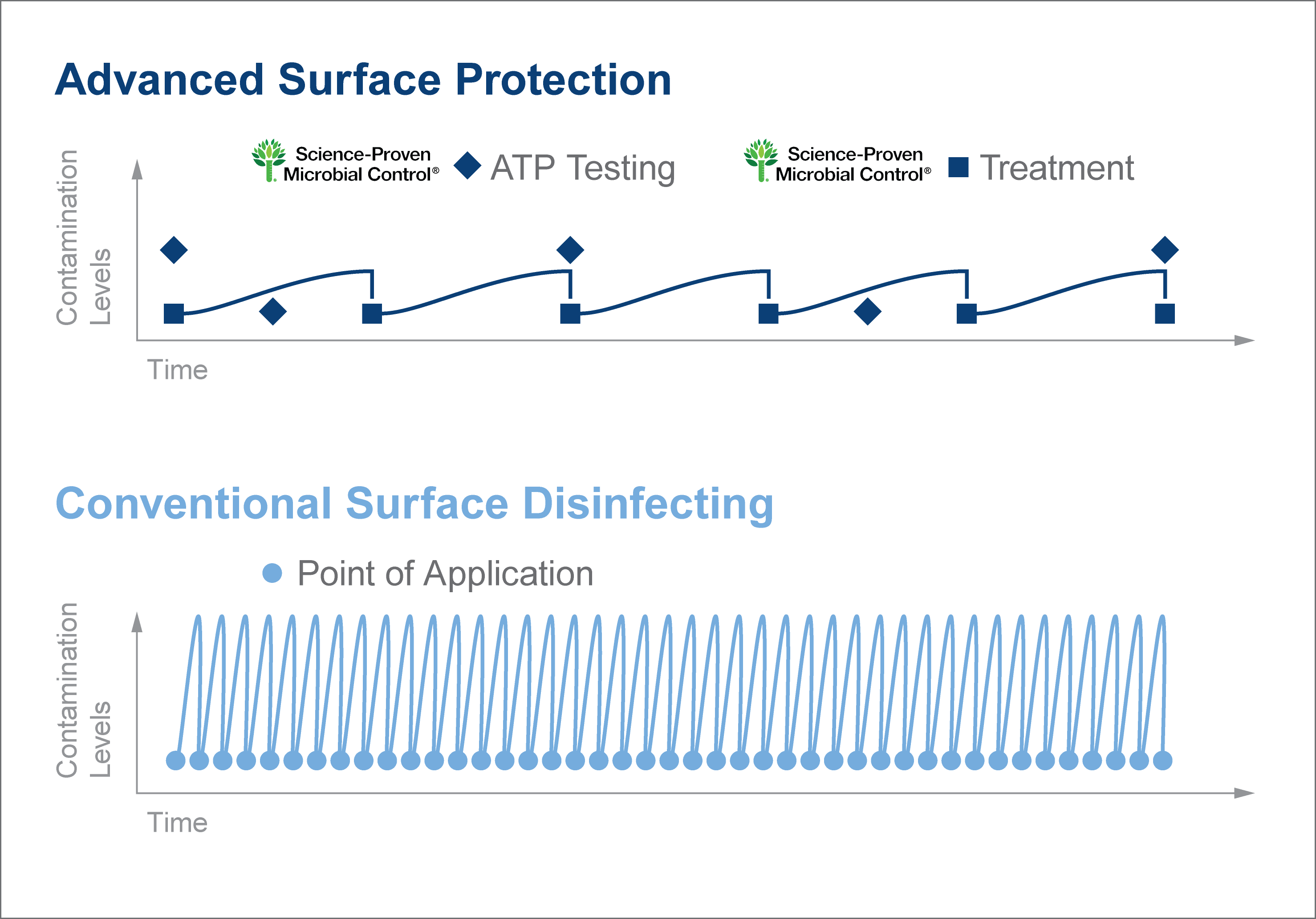 advanced surface protection